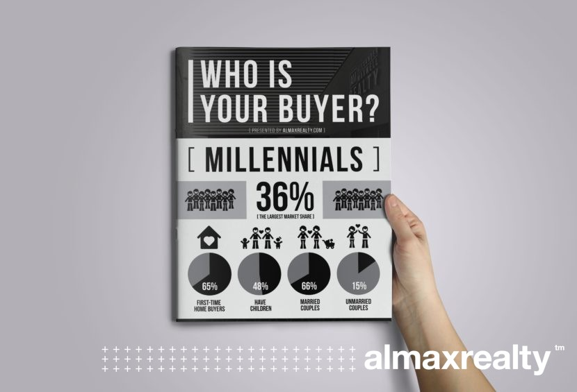 Who is shopping for real estate today? - Infographic by Alexander Maxwell Realty - Luxury Real Estate Properties in the Hudson Valley and beyond.